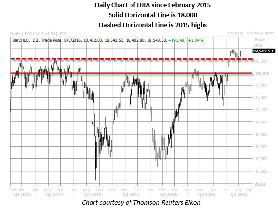 Dow daily chart since Feb 2015