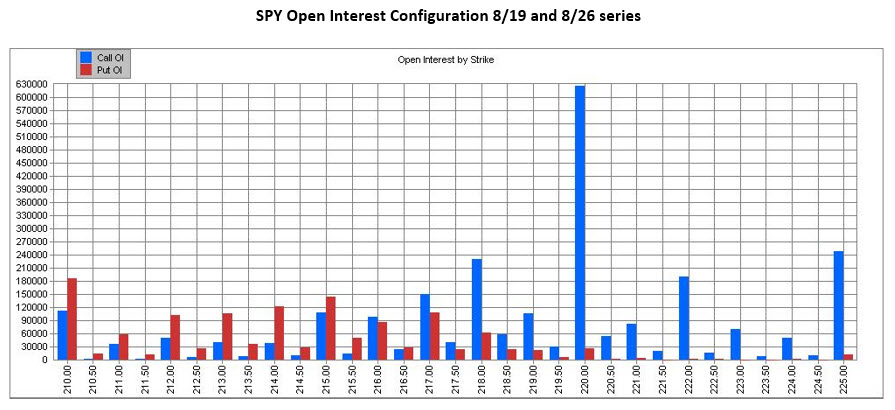 MMO SPY Open Interest