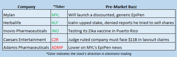 Buzz Stocks Aug 29