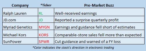 Buzz Stocks August 10