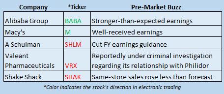 Buzz Stocks August 11