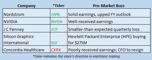 Buzz Stocks August 12