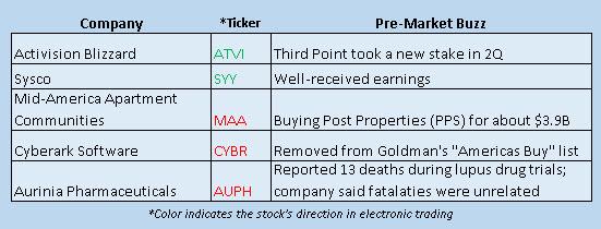 Buzz Stocks August 15