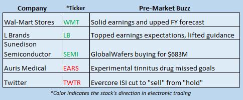 Buzz Stocks August 18