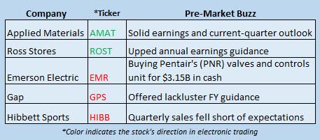 Buzz Stocks August 19
