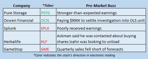 Buzz Stocks August 26