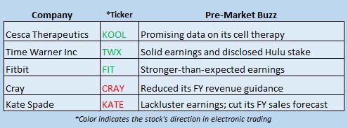 Buzz Stocks August 3