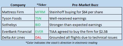 Buzz Stocks August 8