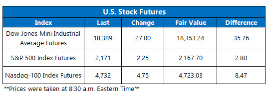 Dow Futures August 1