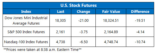 Dow Futures August 2