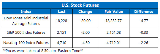 Dow Futures August 3