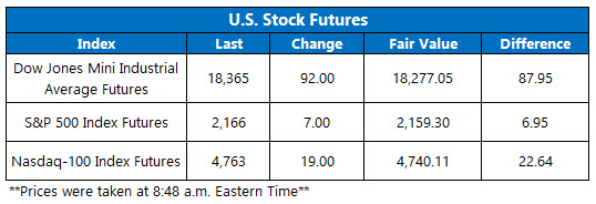 Dow Futures August 5 2