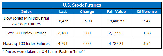 dow futures august 8