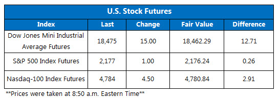 Dow futures August 9