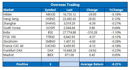 overseas stocks august 10