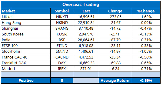 Overseas Trading August 16