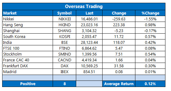 Overseas Trading August 18