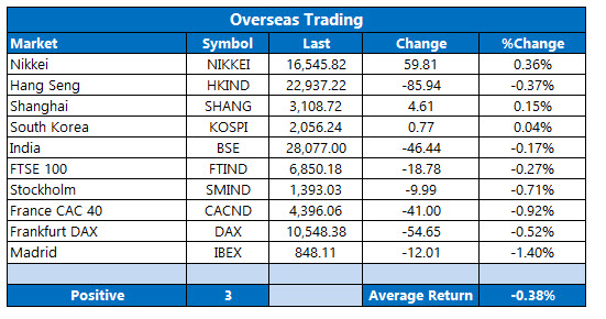 Overseas Trading August 19
