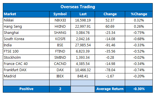 Overseas Trading August 22