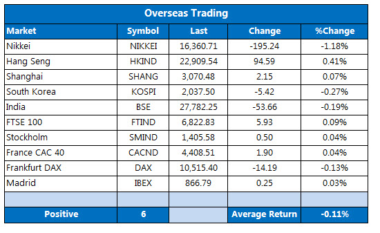 Overseas Trading August 26
