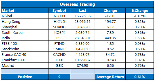 overseas trading august 30