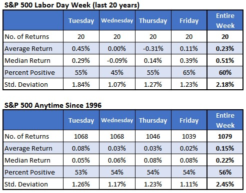Chart 1 SPX 500 Labor Day 20 yr