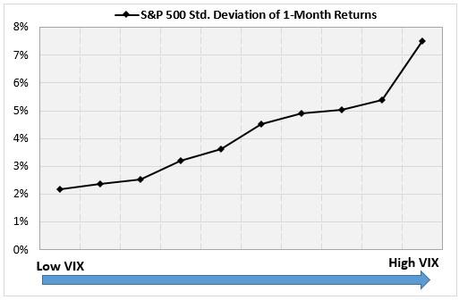 SPX standard dev chart 3