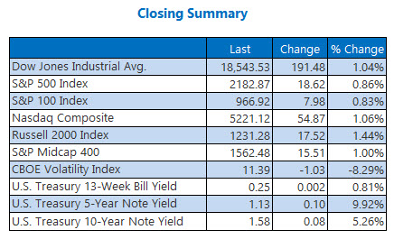 Closing Indexes Summary August 5
