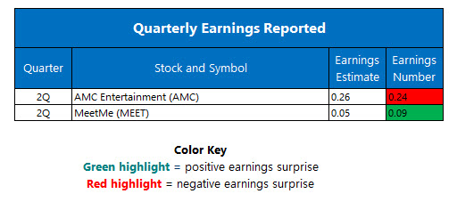 Corporate Earnings August 1