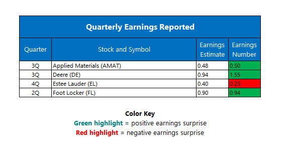 Corporate Earnings August 19