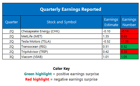 Corporate Earnings August 4