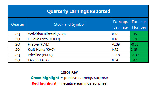 Corporate Earnings August 5