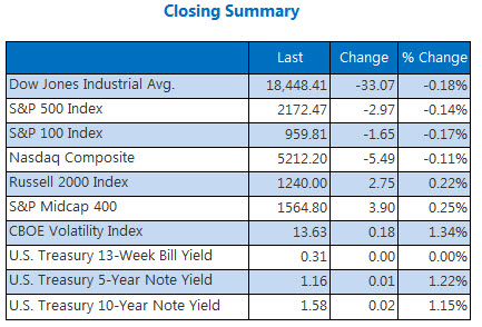 Indexes closing summary 2 August 25
