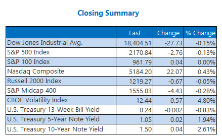 Indexes Closing Summary August 1