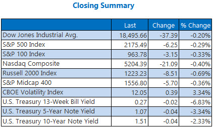 Indexes closing summary August 10