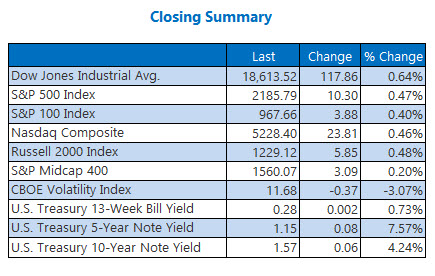 Indexes closing summary August 11