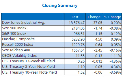 Indexes closing summary August 12