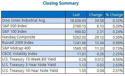indexes closing summary august 15