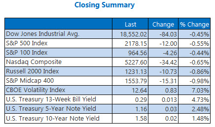 indexes closing summary august 16