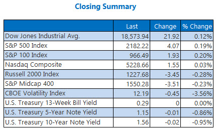 indexes closing summary august 17