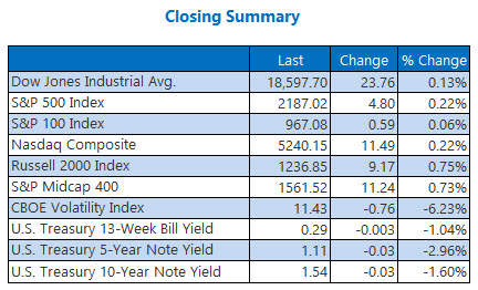 indexes closing summary august 18A