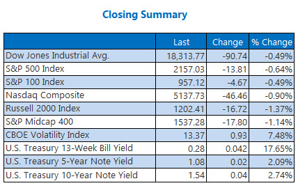 Indexes closing summary August 2