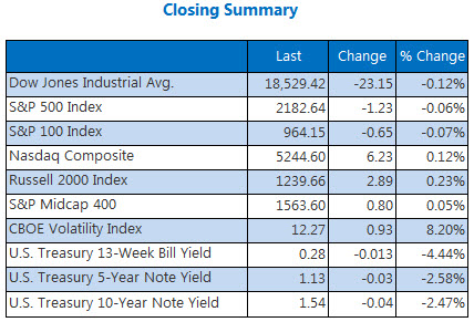 Indexes closing summary August 22