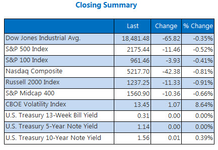 Indexes closing summary August 24