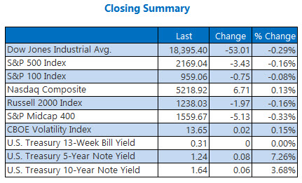 indexes closing summary august 26