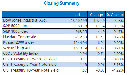 indexes closing summary august 29