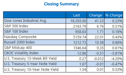 Indexes Closing Summary August 3