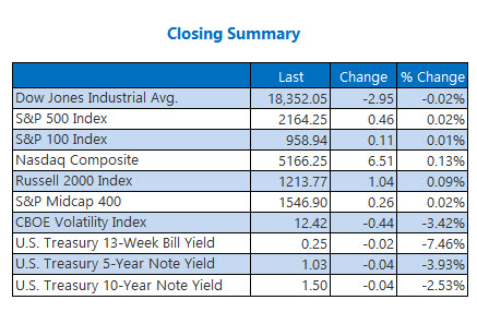 Indexes Closing Summary August 4