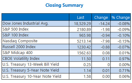 Indexes closing summary August 8