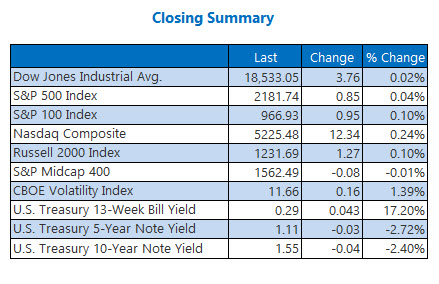 Indexes closing summary August 9